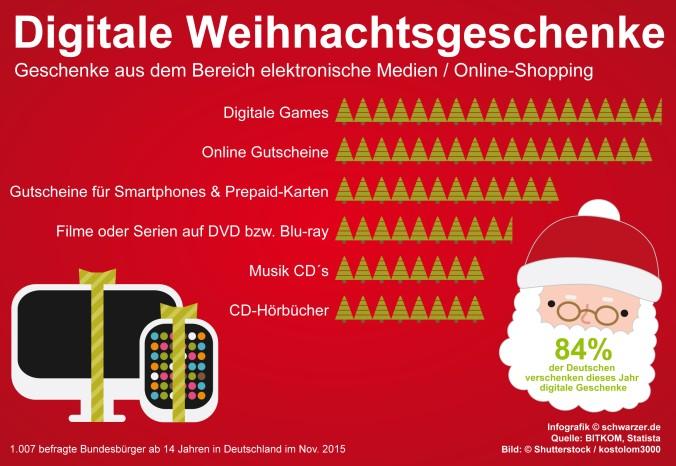 Infografik: Auch die Art des Schenkens hat sich verändert. Heutzutage liegen eher digitale Weihnachtsgeschenke unter dem Baum. (#4)