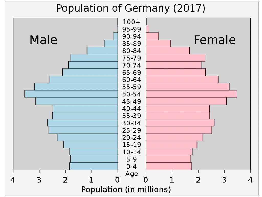 Infografik: Bevölkerungspyramide Deutschland 2017 (#1)