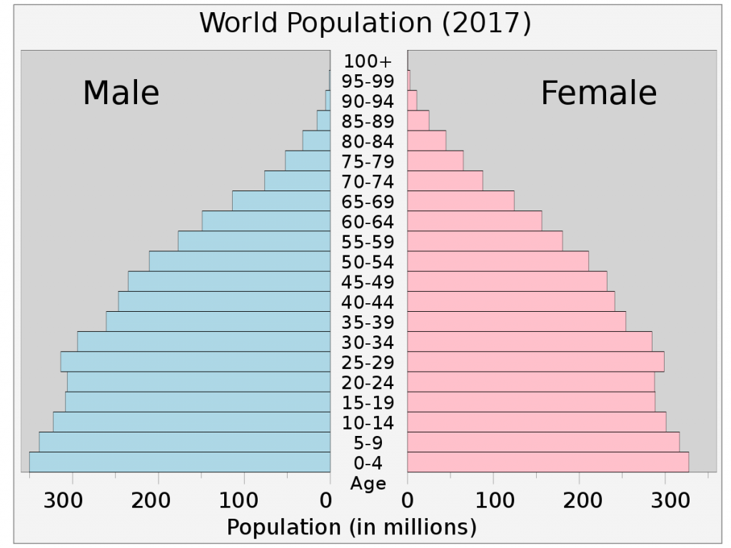 Infografik: Bevölkerungspyramide Welt 2017 (#2)